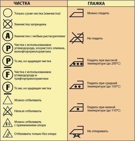 Символы, обозначающие варианты чистки и глажки изделия