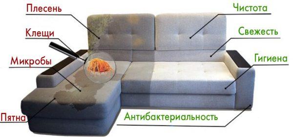 Проблемы, которые решает чистка мебели