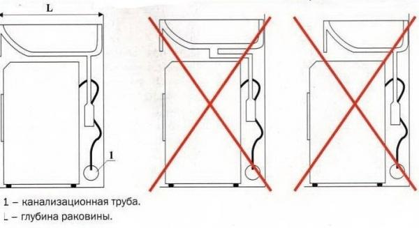 Правила размещения раковины над стиральной машинкой