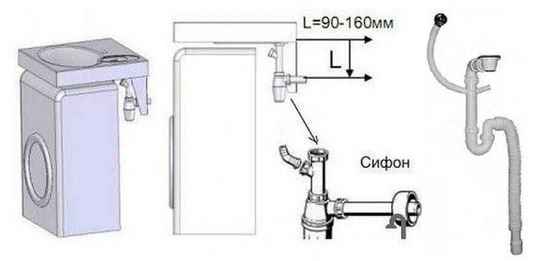 Правила установки сифона