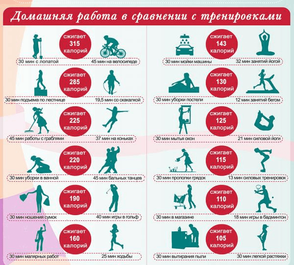 Сравнение домашней работы с тренировками