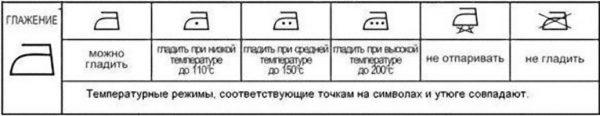 Символические обозначения
