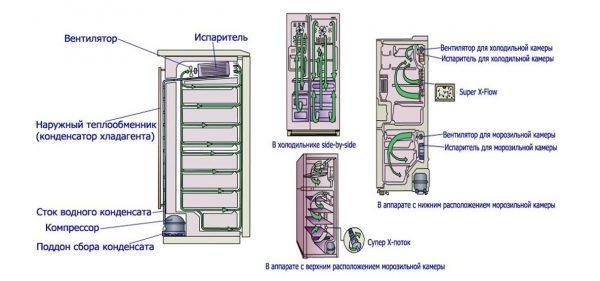 Схема расположения компонентов и деталей холодильника с системой No frost
