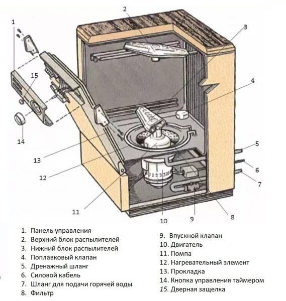 Конструкционные особенности посудомоечной машины